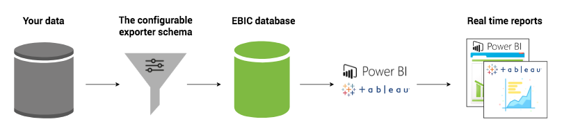 Diagram of how the Evergiving Business Intelligence Connector works